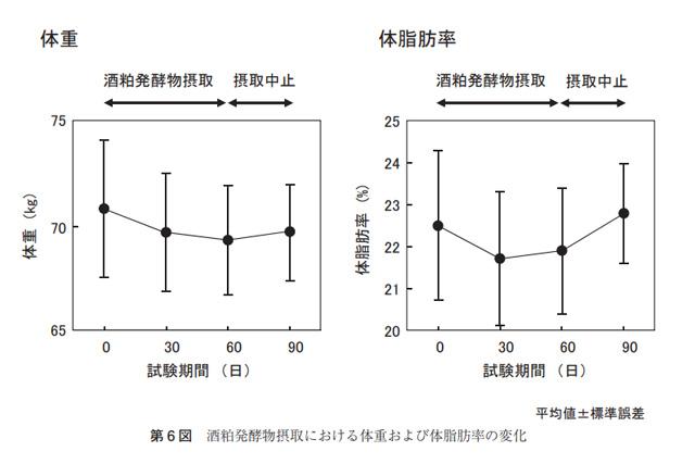 日本酒の脂肪燃焼効果